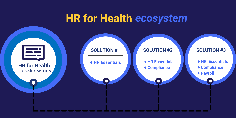 Copy of HRFH Ecosystem graphic
